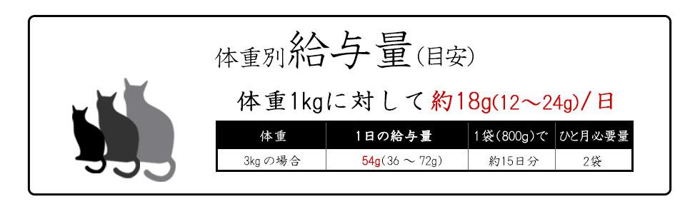 和漢みらいのキャットフード ドライ 特別療法食(ダイエット用)体重別給与量(目安)