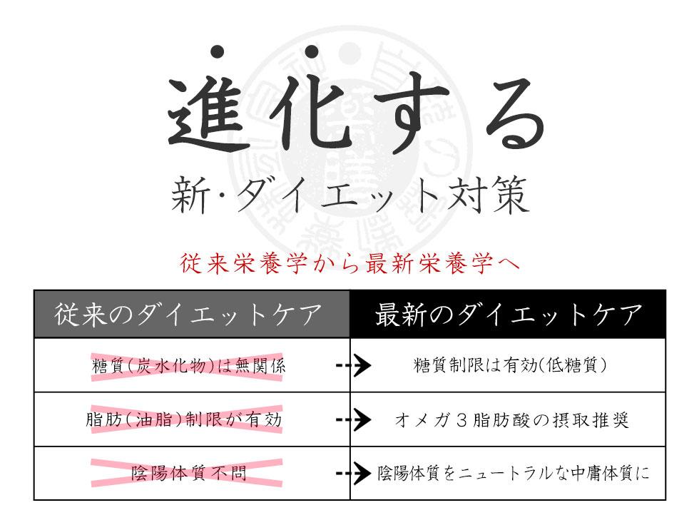 進化する和漢ウエット【ダイエット】(特別療法食)