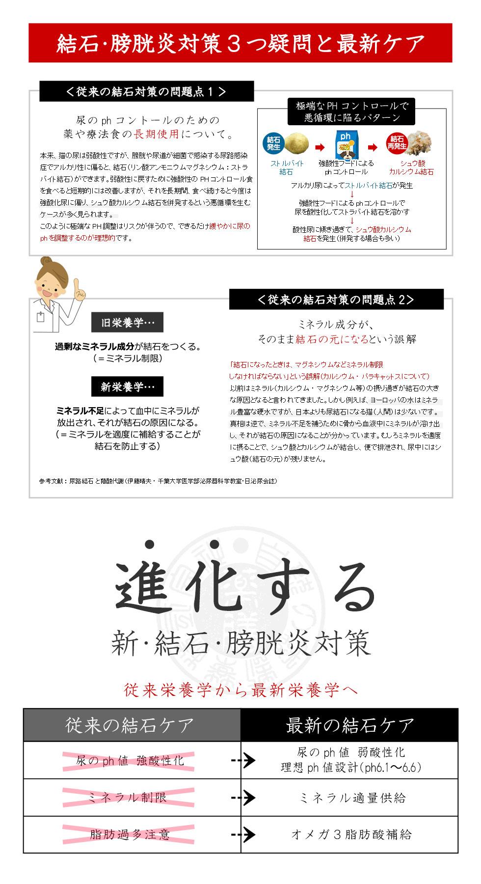 進化する和漢ウエット【結石・膀胱炎】(特別療法食)