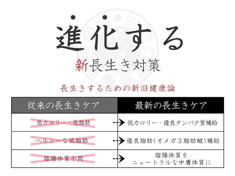 進化する和漢ウエット【長寿】(特別栄養食)